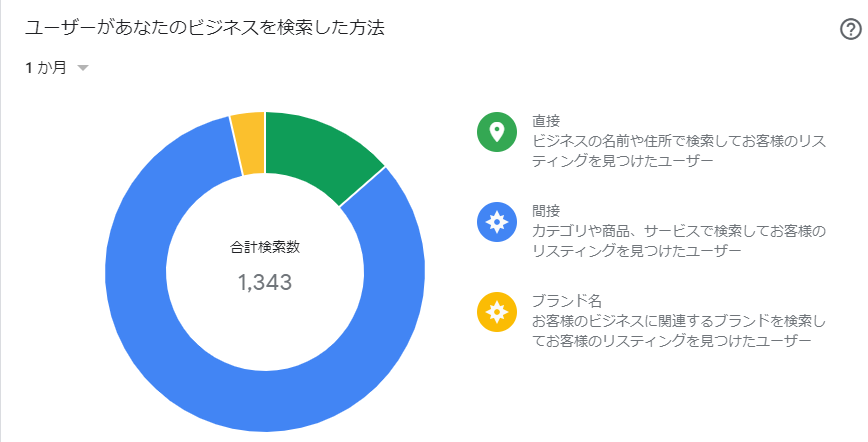 Googleマイビジネス、グーグルマイビジネス