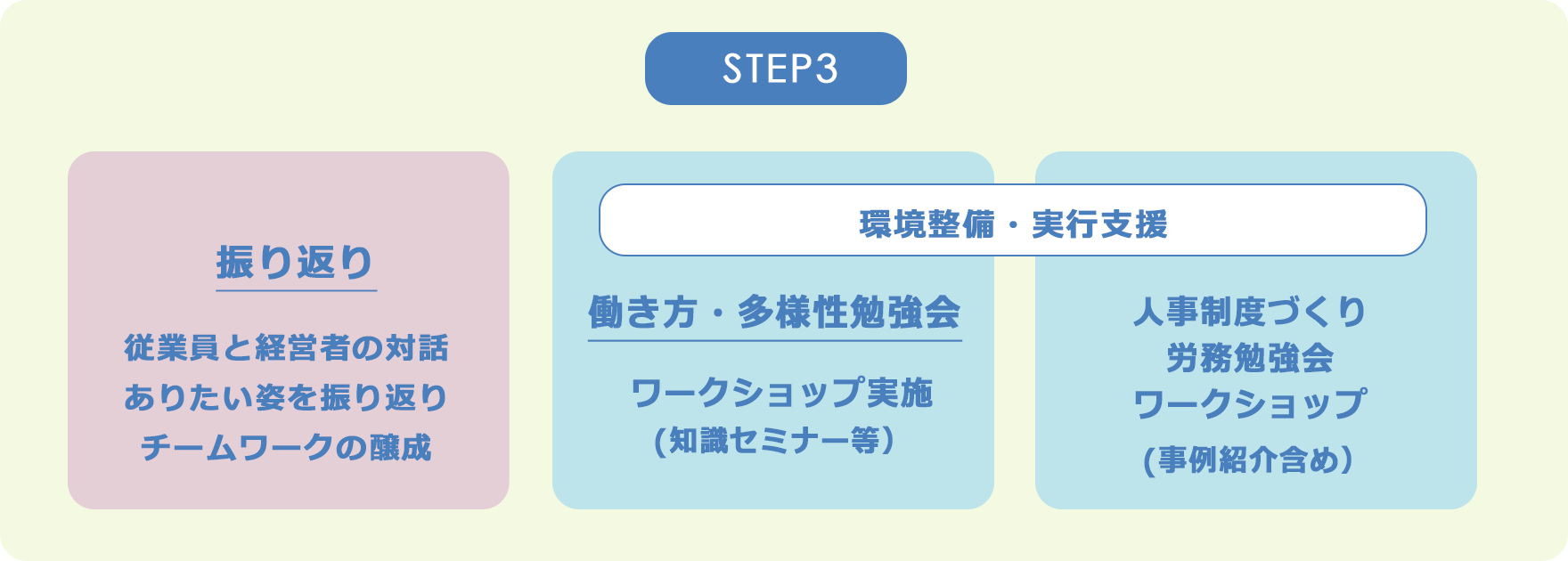 step3:従業員と経営者の対話やありたい姿を振り返りから、働き方・多様性勉強会や人事制度づくり労務勉強会